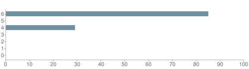 Chart?cht=bhs&chs=500x140&chbh=10&chco=6f92a3&chxt=x,y&chd=t:85,0,29,0,0,0,0&chm=t+85%,333333,0,0,10|t+0%,333333,0,1,10|t+29%,333333,0,2,10|t+0%,333333,0,3,10|t+0%,333333,0,4,10|t+0%,333333,0,5,10|t+0%,333333,0,6,10&chxl=1:|other|indian|hawaiian|asian|hispanic|black|white